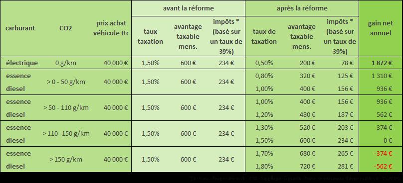 tableau_gains_fiscaux